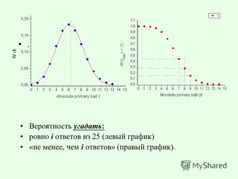 . Вероятность угадать: ровно i ответов из 25 (левый график) «не менее, чем i ответов» (правый график).