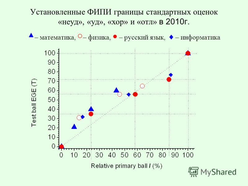 Установленные ФИПИ границы стандартных оценок «неуд», «уд», «хор» и «отл» в 2010г. – математика, – физика, – русский язык, – информатика
