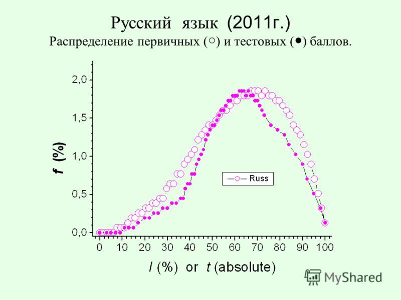 Русский язык (2011г.) Распределение первичных ( ) и тестовых ( ) баллов.