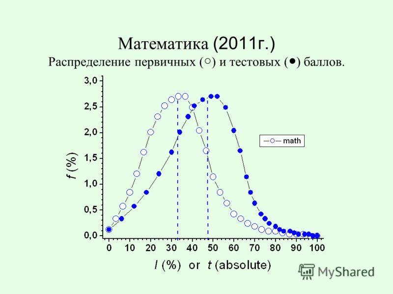 Математика (2011г.) Распределение первичных ( ) и тестовых ( ) баллов.