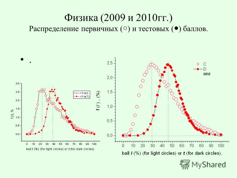 Физика (2009 и 2010гг.) Распределение первичных ( ) и тестовых ( ) баллов..
