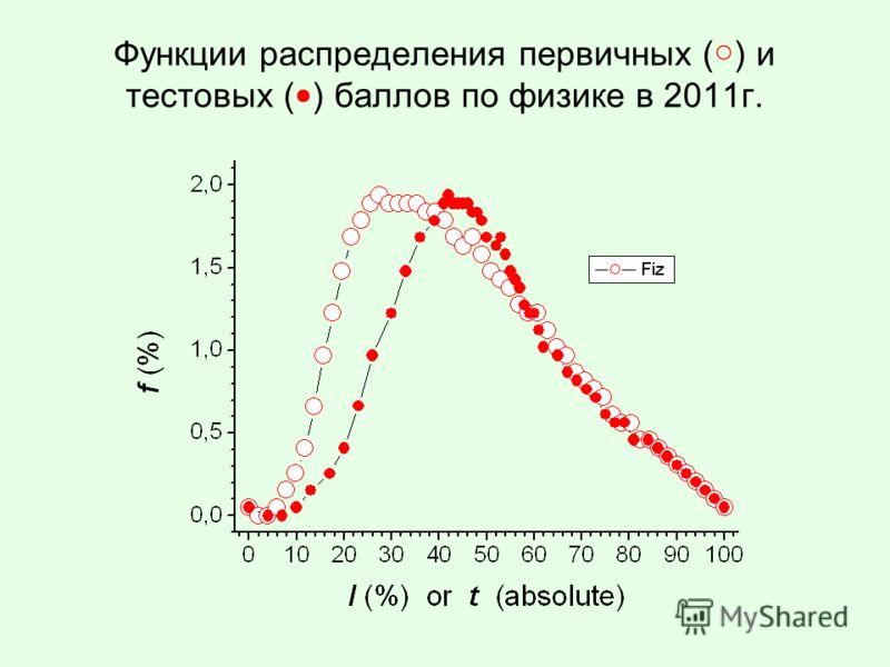 Функции распределения первичных () и тестовых ( ) баллов по физике в 2011г.