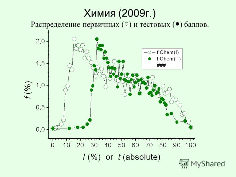 Химия (2009г.) Распределение первичных ( ) и тестовых ( ) баллов.