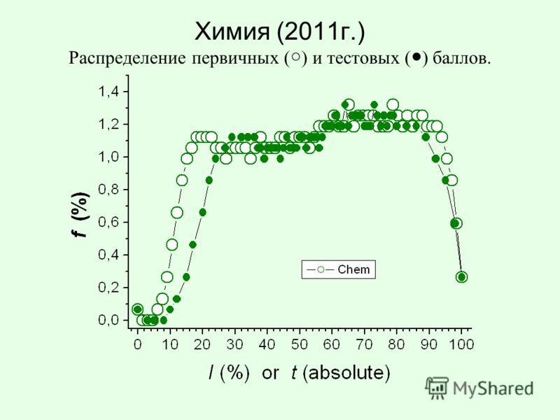 Химия (2011г.) Распределение первичных ( ) и тестовых ( ) баллов.
