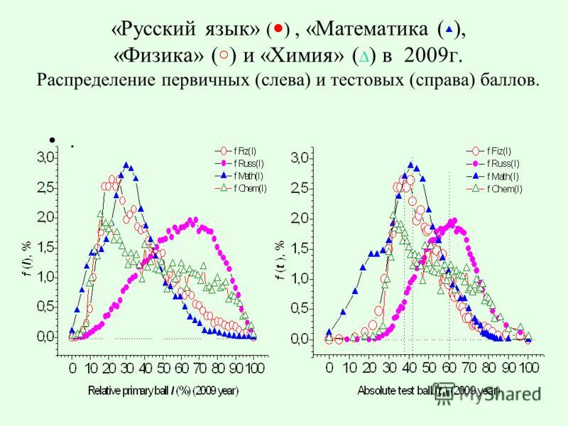 «Русский язык» ( ), «Математика ( ), «Физика» ( ) и «Химия» ( Δ ) в 2009г. Распределение первичных (слева) и тестовых (справа) баллов..
