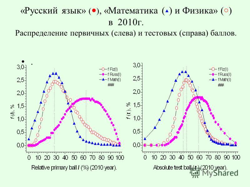 «Русский язык» ( ), «Математика ( ) и Физика» ( ) в 2010г. Распределение первичных (слева) и тестовых (справа) баллов..