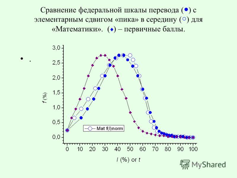 Сравнение федеральной шкалы перевода ( ) с элементарным сдвигом «пика» в середину ( ) для «Математики». ( ) – первичные баллы..