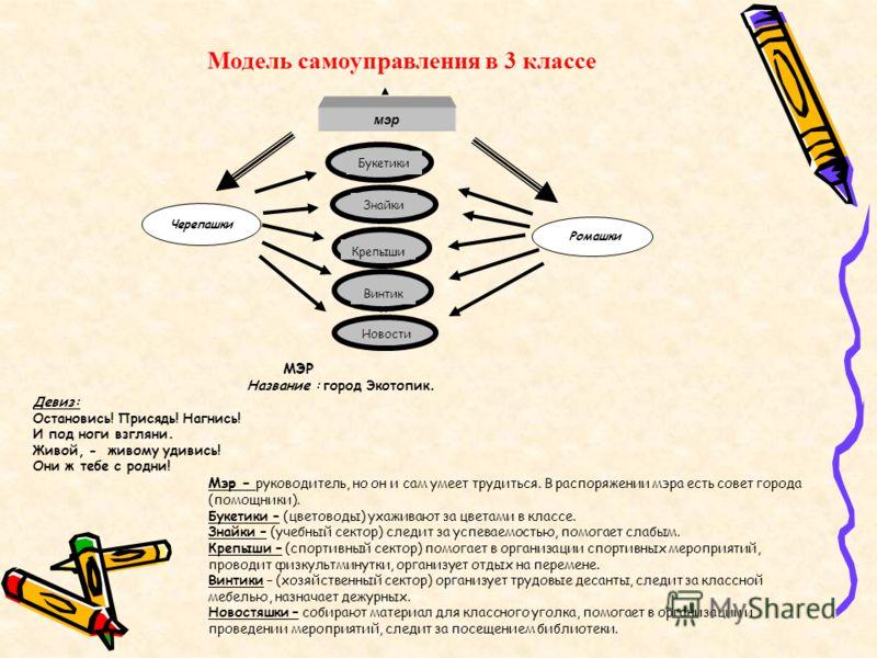 Модель самоуправления в 3