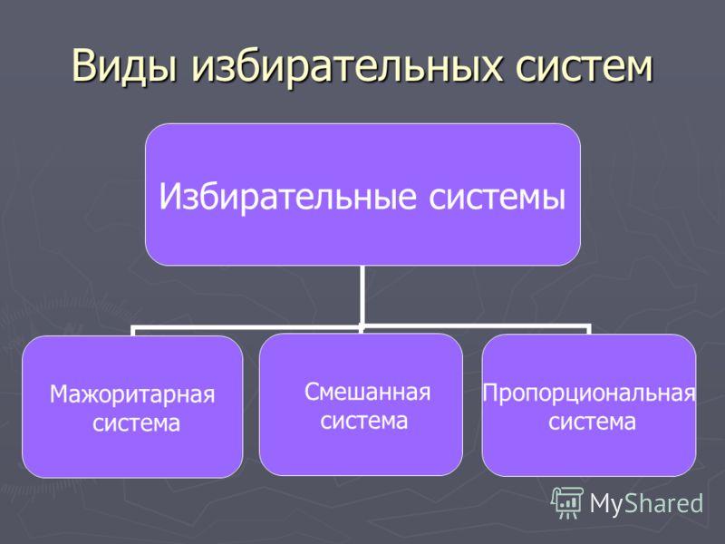 Виды избирательных систем Избирательные системы Мажоритарная система Смешанная система Пропорциональная система
