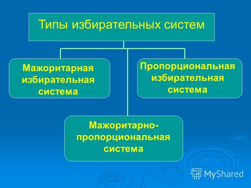 Типы избирательных систем Мажоритарная избирательная система Пропорциональная избирательная система Мажоритарно- пропорциональная система