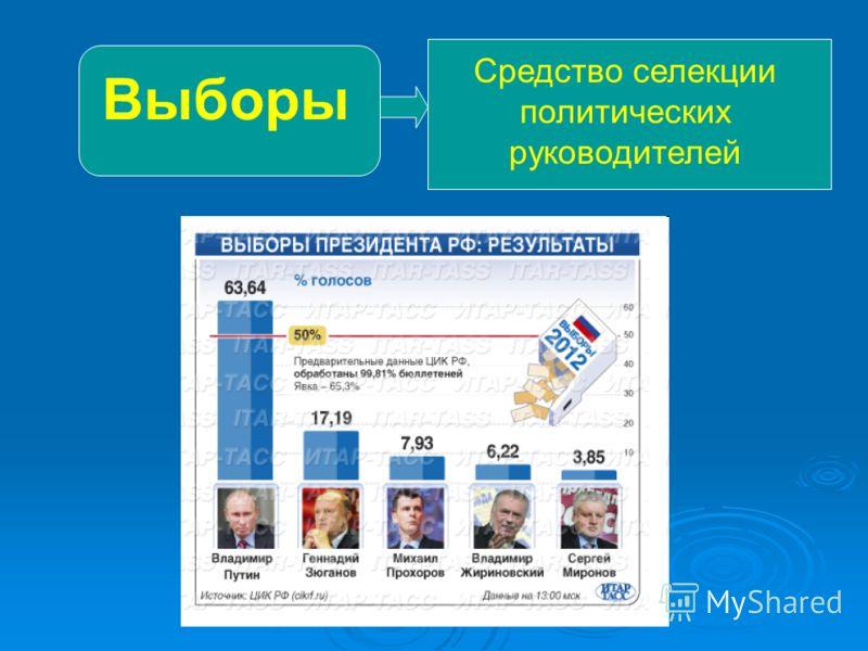 Выборы Средство селекции политических руководителей