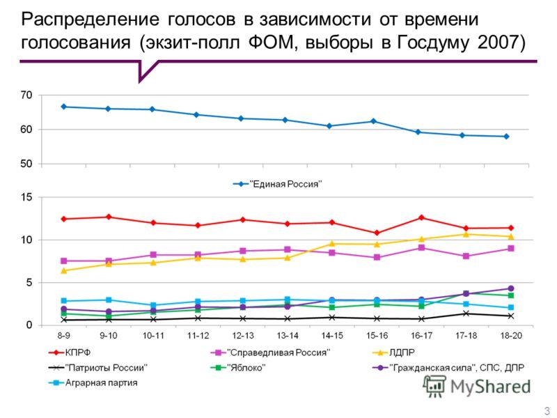 Распределение голосов в зависимости от времени голосования (экзит-полл ФОМ, выборы в Госдуму 2007) 3