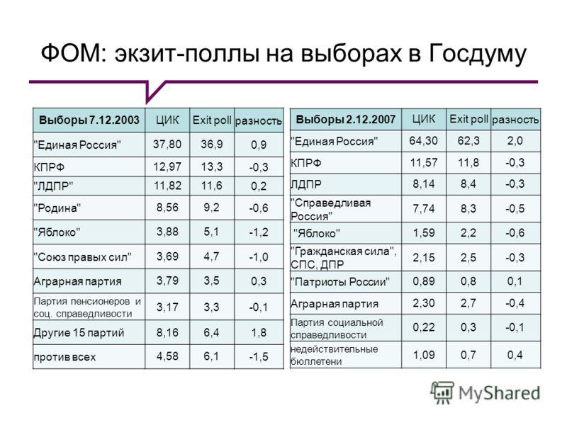 ФОМ: экзит-поллы на выборах в Госдуму Выборы 2.12.2007 ЦИКExit pollразность
