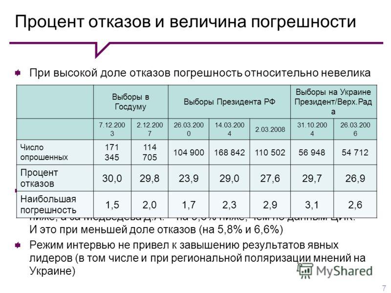 Процент отказов и величина погрешности 7 При высокой доле отказов погрешность относительно невелика Наибольшая погрешность наблюдалась в Южном ФО: в 2007-2008 гг. доля голосов за «Единую Россию» была на 7,9% ниже, а за Медведева Д.А. – на 9,3% ниже,