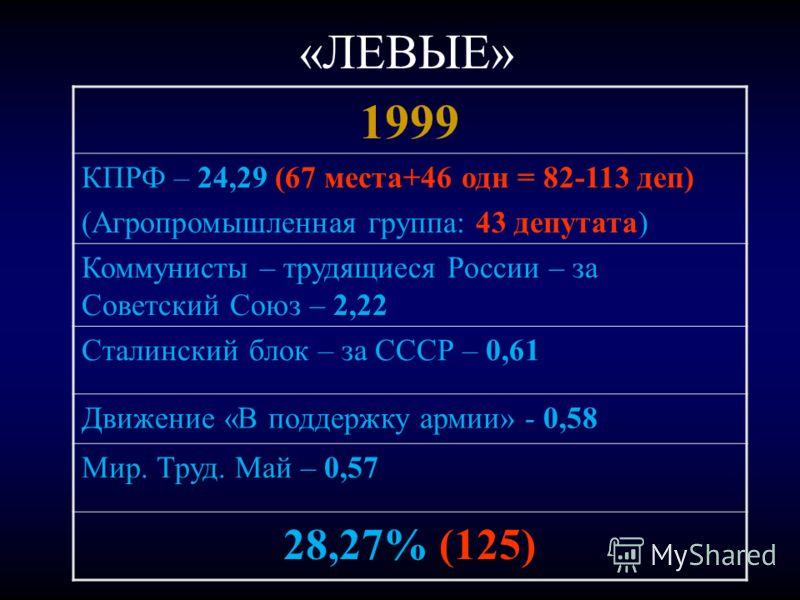 «ЛЕВЫЕ» 1999 КПРФ – 24,29 (67 места+46 одн = 82-113 деп) (Агропромышленная группа: 43 депутата) Коммунисты – трудящиеся России – за Советский Союз – 2,22 Сталинский блок – за СССР – 0,61 Движение «В поддержку армии» - 0,58 Мир. Труд. Май – 0,57 28,27