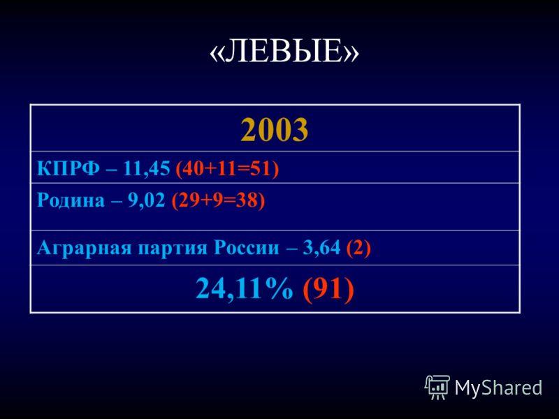 «ЛЕВЫЕ» 2003 КПРФ – 11,45 (40+11=51) Родина – 9,02 (29+9=38) Аграрная партия России – 3,64 (2) 24,11% (91)