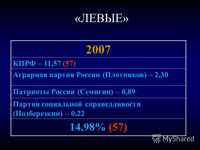 «ЛЕВЫЕ» 2007 КПРФ – 11,57 (57) Аграрная партия России (Плотников) – 2,30 Патриоты России (Семигин) – 0,89 Партия социальной справедливости (Подберезкин) – 0,22 14,98% (57)