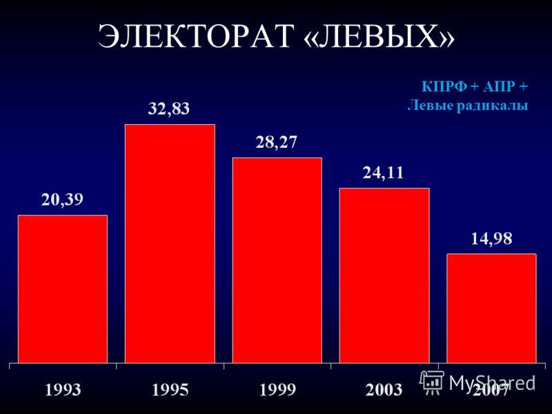 ЭЛЕКТОРАТ «ЛЕВЫХ» КПРФ + АПР + Левые радикалы