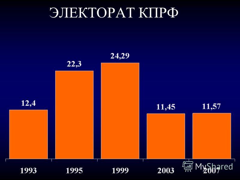 ЭЛЕКТОРАТ КПРФ