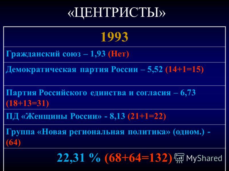 «ЦЕНТРИСТЫ» 1993 Гражданский союз – 1,93 (Нет) Демократическая партия России – 5,52 (14+1=15) Партия Российского единства и согласия – 6,73 (18+13=31) ПД «Женщины России» - 8,13 (21+1=22) Группа «Новая региональная политика» (одном.) - (64) 22,31 % (