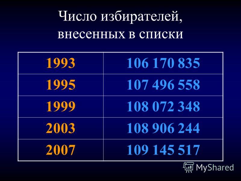 Число избирателей, внесенных в списки 1993106 170 835 1995107 496 558 1999108 072 348 2003108 906 244 2007109 145 517
