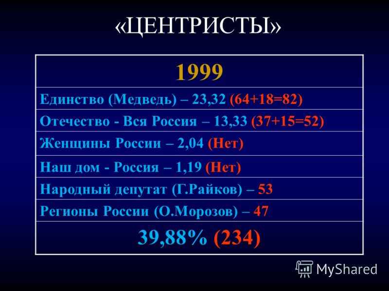 «ЦЕНТРИСТЫ» 1999 Единство (Медведь) – 23,32 (64+18=82) Отечество - Вся Россия – 13,33 (37+15=52) Женщины России – 2,04 (Нет) Наш дом - Россия – 1,19 (Нет) Народный депутат (Г.Райков) – 53 Регионы России (О.Морозов) – 47 39,88% (234)
