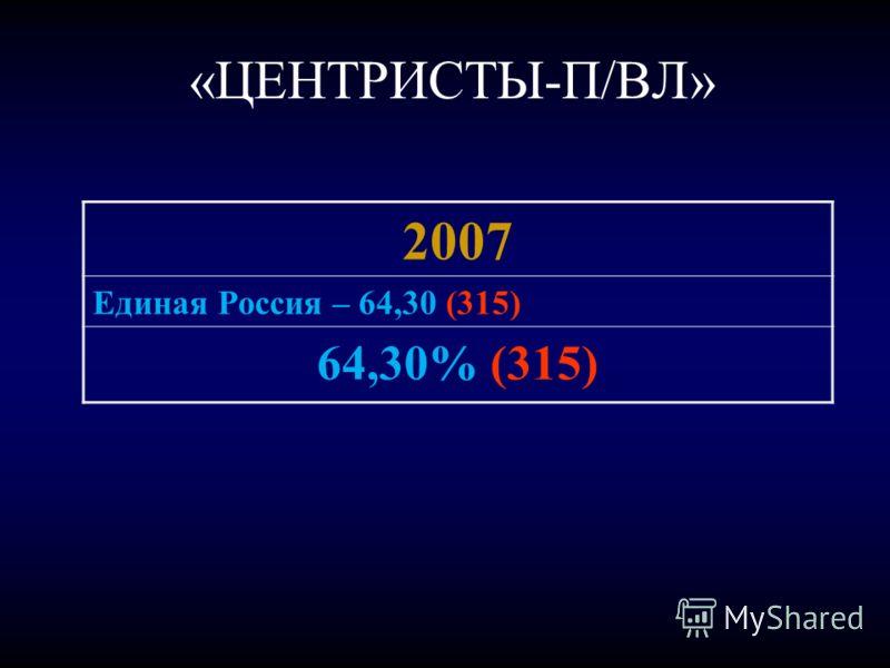«ЦЕНТРИСТЫ-П/ВЛ» 2007 Единая Россия – 64,30 (315) 64,30% (315)