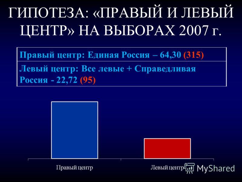 ГИПОТЕЗА: «ПРАВЫЙ И ЛЕВЫЙ ЦЕНТР» НА ВЫБОРАХ 2007 г. Правый центр: Единая Россия – 64,30 (315) Левый центр: Все левые + Справедливая Россия - 22,72 (95)