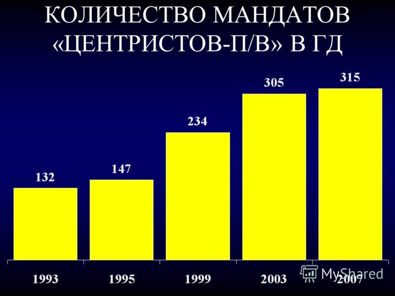 КОЛИЧЕСТВО МАНДАТОВ «ЦЕНТРИСТОВ-П/В» В ГД