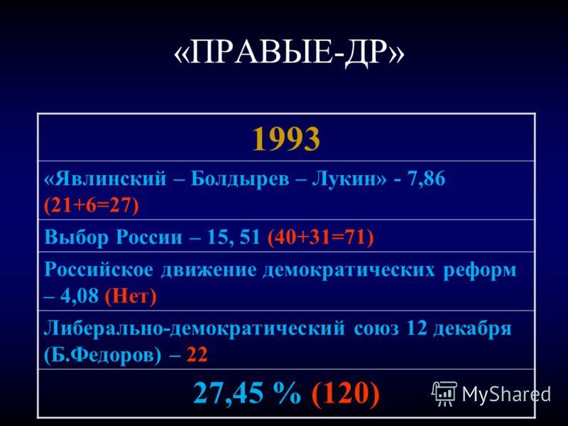 «ПРАВЫЕ-ДР» 1993 «Явлинский – Болдырев – Лукин» - 7,86 (21+6=27) Выбор России – 15, 51 (40+31=71) Российское движение демократических реформ – 4,08 (Нет) Либерально-демократический союз 12 декабря (Б.Федоров) – 22 27,45 % (120)