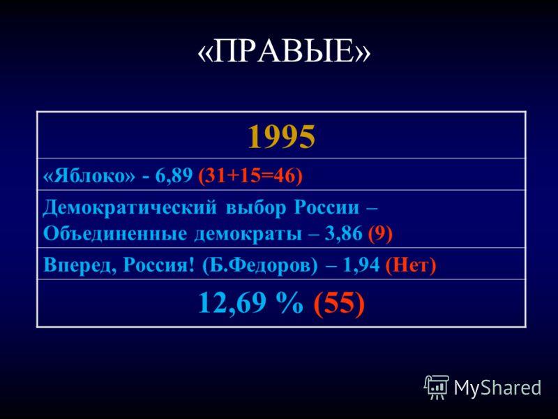 «ПРАВЫЕ» 1995 «Яблоко» - 6,89 (31+15=46) Демократический выбор России – Объединенные демократы – 3,86 (9) Вперед, Россия! (Б.Федоров) – 1,94 (Нет) 12,69 % (55)