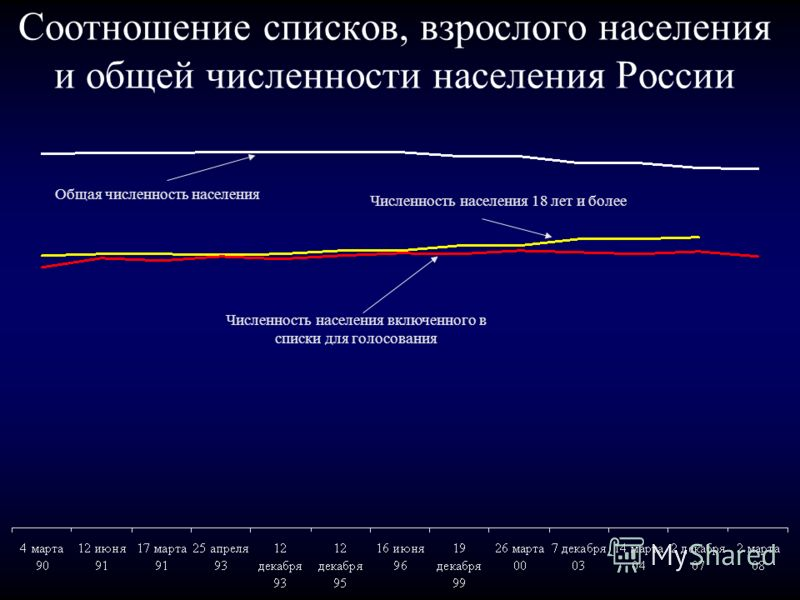 Соотношение списков, взрослого населения и общей численности населения России Общая численность населения Численность населения 18 лет и более Численность населения включенного в списки для голосования