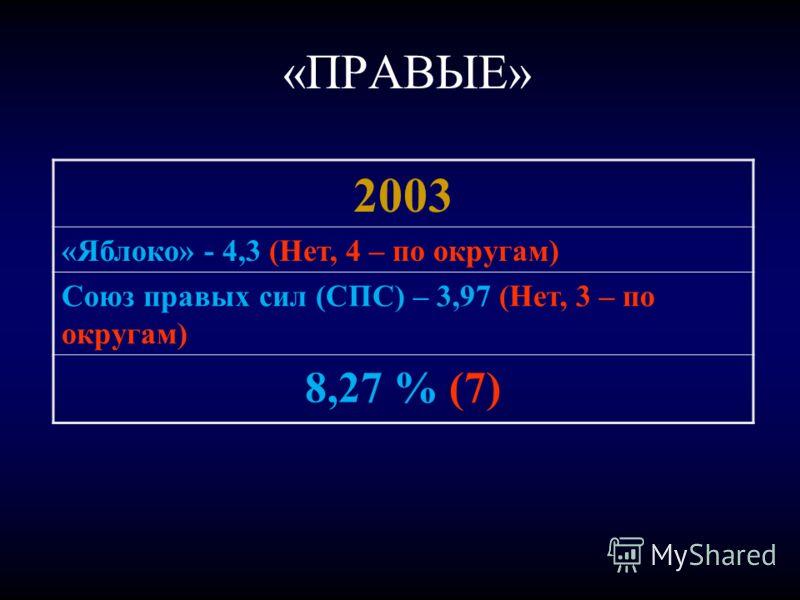 «ПРАВЫЕ» 2003 «Яблоко» - 4,3 (Нет, 4 – по округам) Союз правых сил (СПС) – 3,97 (Нет, 3 – по округам) 8,27 % (7)