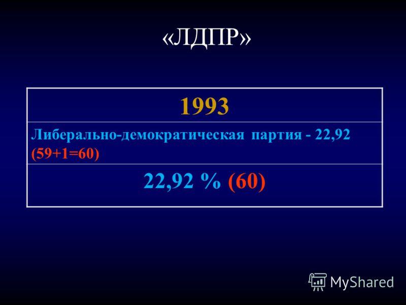 «ЛДПР» 1993 Либерально-демократическая партия - 22,92 (59+1=60) 22,92 % (60)
