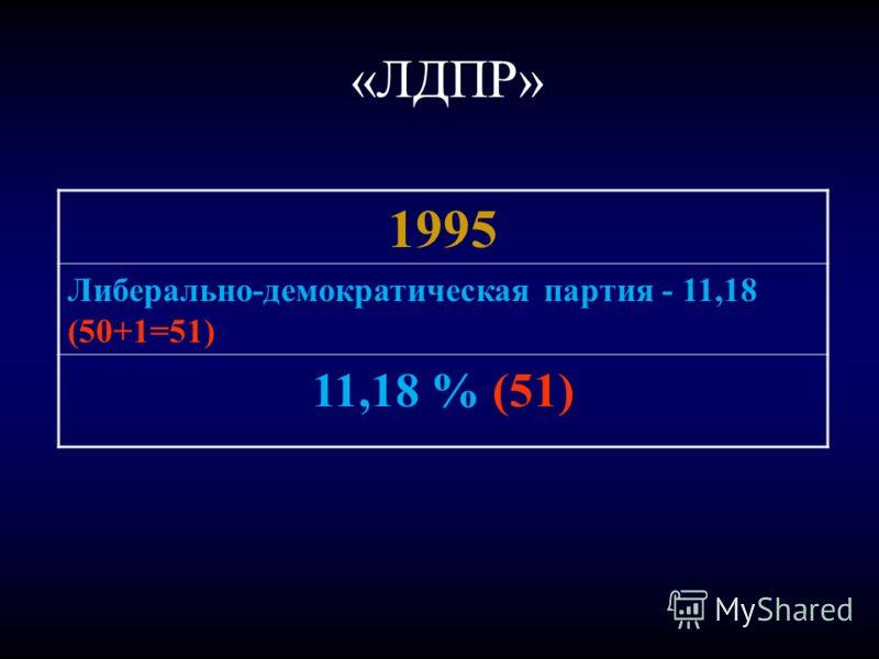 «ЛДПР» 1995 Либерально-демократическая партия - 11,18 (50+1=51) 11,18 % (51)