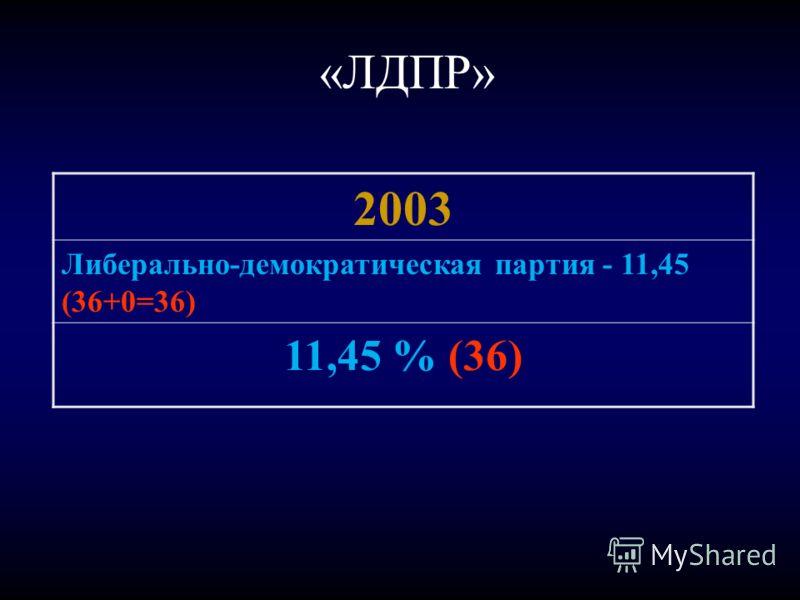 «ЛДПР» 2003 Либерально-демократическая партия - 11,45 (36+0=36) 11,45 % (36)