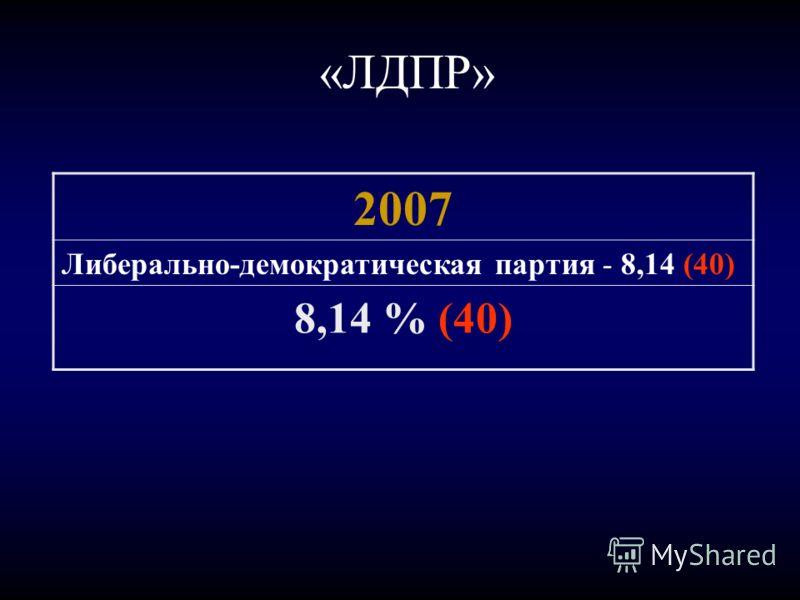 «ЛДПР» 2007 Либерально-демократическая партия - 8,14 (40) 8,14 % (40)