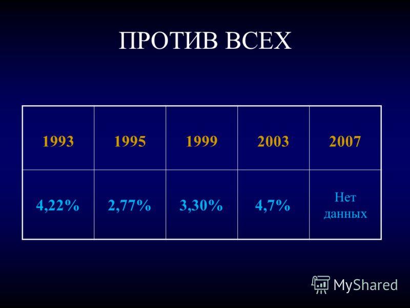 ПРОТИВ ВСЕХ 19931995199920032007 4,22%2,77%3,30%4,7% Нет данных