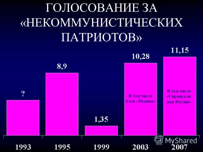 ГОЛОСОВАНИЕ ЗА «НЕКОММУНИСТИЧЕСКИХ ПАТРИОТОВ» (7) В том числе блок «Родина» В том числе «Справедли- вая Россия»