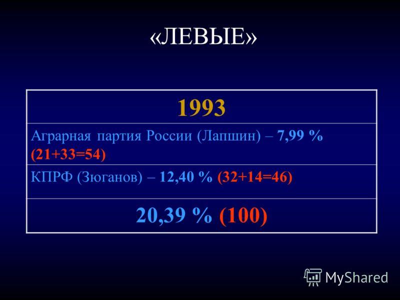 «ЛЕВЫЕ» 1993 Аграрная партия России (Лапшин) – 7,99 % (21+33=54) КПРФ (Зюганов) – 12,40 % (32+14=46) 20,39 % (100)