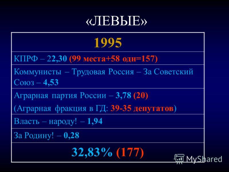 «ЛЕВЫЕ» 1995 КПРФ – 22,30 (99 места+58 одн=157) Коммунисты – Трудовая Россия – За Советский Союз – 4,53 Аграрная партия России – 3,78 (20) (Аграрная фракция в ГД: 39-35 депутатов) Власть – народу! – 1,94 За Родину! – 0,28 32,83% (177)
