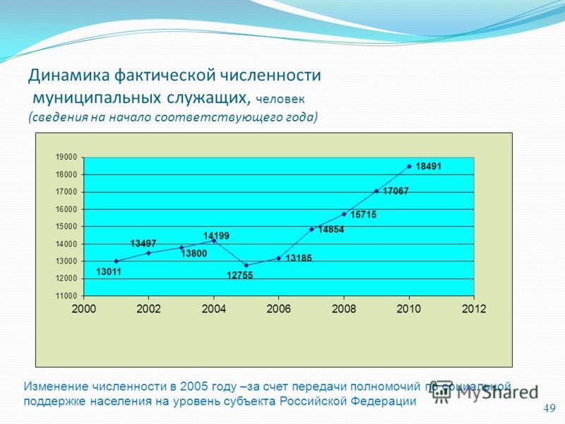 Динамика фактической численности муниципальных служащих, человек (сведения на начало соответствующего года) 49 Изменение численности в 2005 году –за счет передачи полномочий по социальной поддержке населения на уровень субъекта Российской Федерации