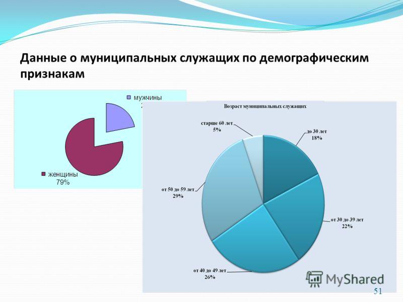 Данные о муниципальных служащих по демографическим признакам 51