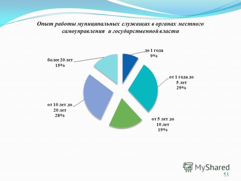 53 Опыт работы муниципальных служащих в органах местного самоуправления и государственной власти