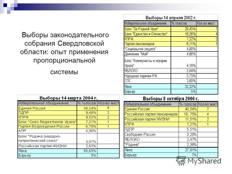 Выборы законодательного собрания Свердловской области: опыт применения пропорциональной системы