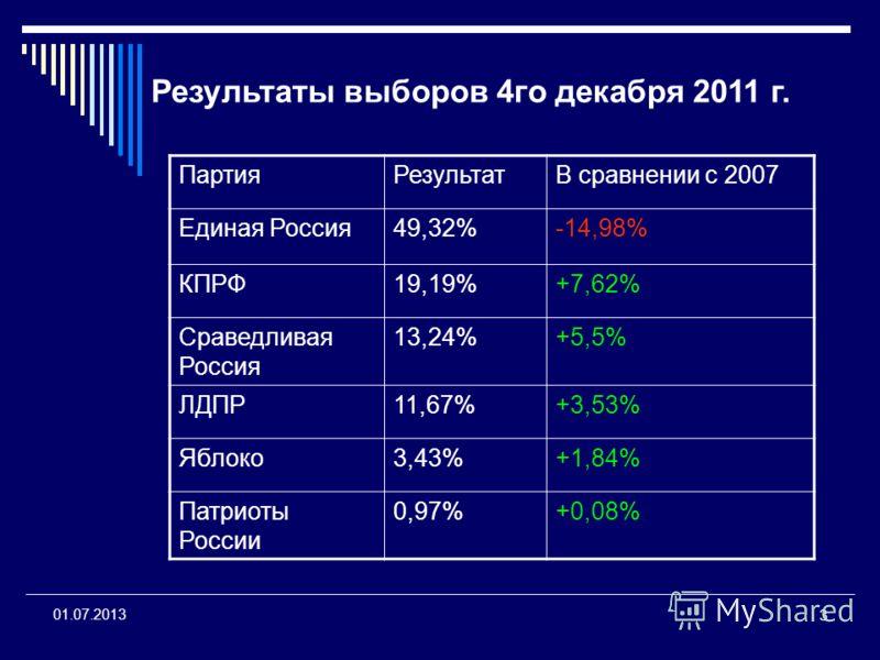 3 01.07.2013 ПартияРезультатВ сравнении с 2007 Единая Россия49,32%-14,98% КПРФ19,19%+7,62% Сраведливая Россия 13,24%+5,5% ЛДПР11,67%+3,53% Яблоко3,43%+1,84% Патриоты России 0,97%+0,08% Результаты выборов 4го декабря 2011 г.