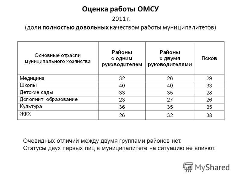 Оценка работы ОМСУ 2011 г. (доли полностью довольных качеством работы муниципалитетов) Очевидных отличий между двумя группами районов нет. Статусы двух первых лиц в муниципалитете на ситуацию не влияют.