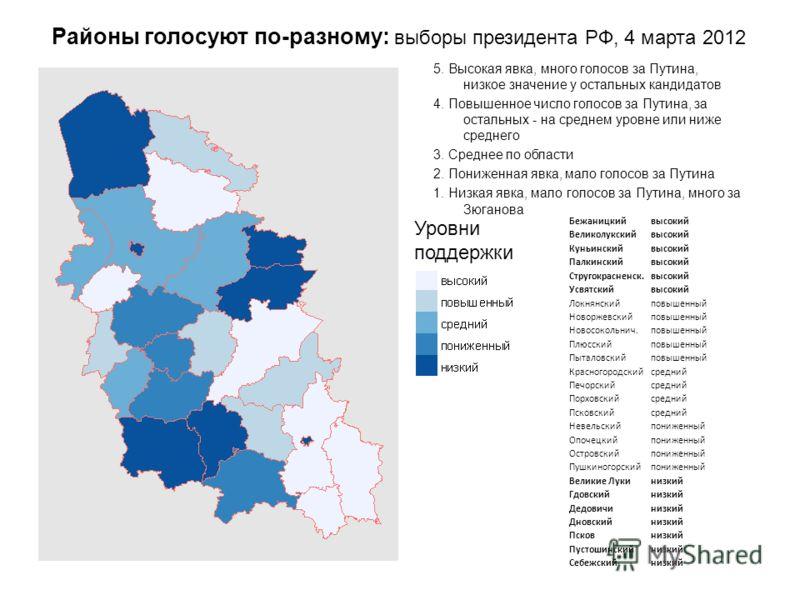 5. Высокая явка, много голосов за Путина, низкое значение у остальных кандидатов 4. Повышенное число голосов за Путина, за остальных - на среднем уровне или ниже среднего 3. Среднее по области 2. Пониженная явка, мало голосов за Путина 1. Низкая явка