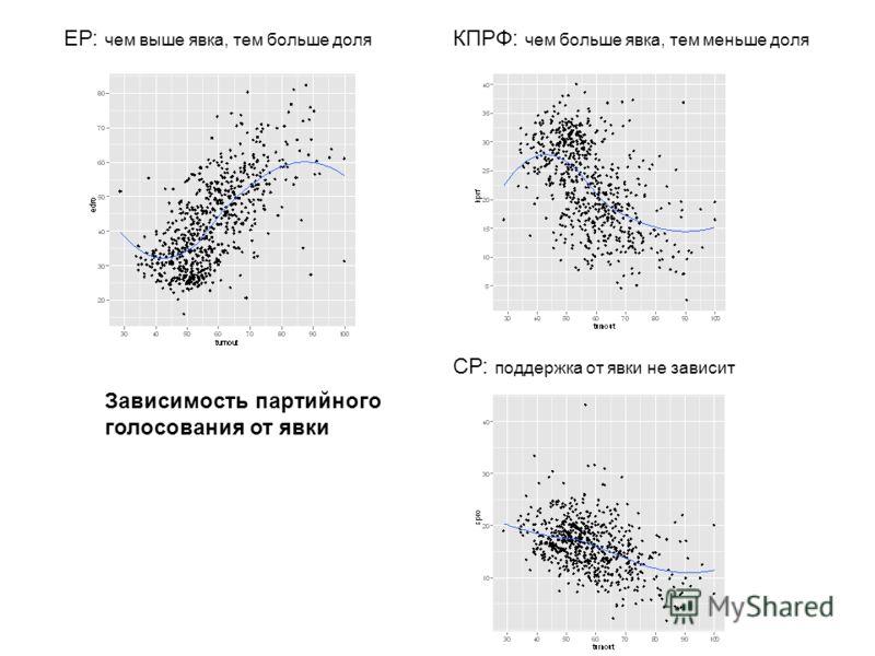 Зависимость партийного голосования от явки ЕР: чем выше явка, тем больше доля КПРФ: чем больше явка, тем меньше доля СР: поддержка от явки не зависит