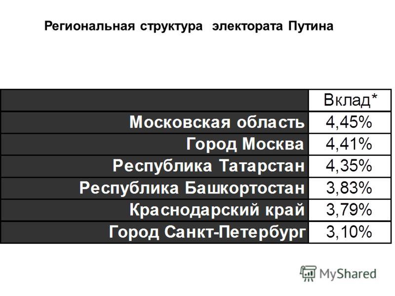 Региональная структура электората Путина